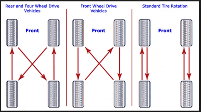 tire rotation rh simple car answers com rotate tires diagram front wheel drive rotate tyres diagram
